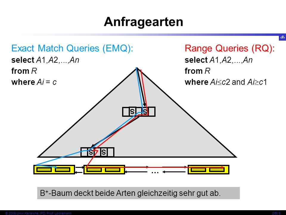 Anfragearten Exact Match Queries (EMQ): Range Queries (RQ):