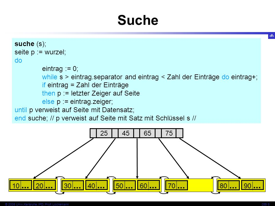 Suche suche (s); seite p := wurzel; do eintrag := 0;