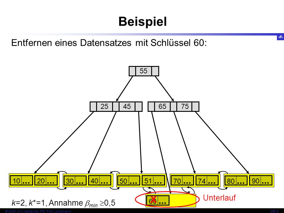 Beispiel Entfernen eines Datensatzes mit Schlüssel 60: X Unterlauf