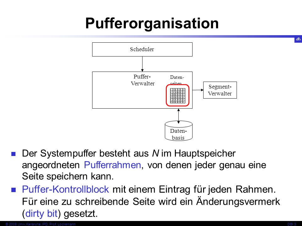 Pufferorganisation Scheduler. Puffer- Verwalter. d4. d43. d17. d15. d2. d58. d5. d9. d26.