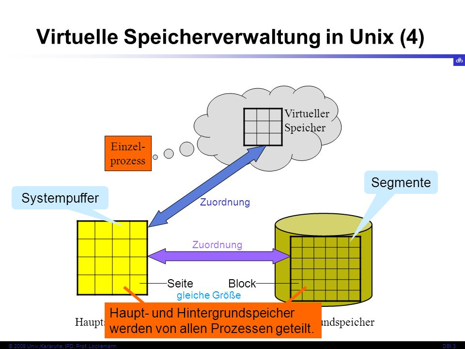 Virtuelle Speicherverwaltung in Unix (4)