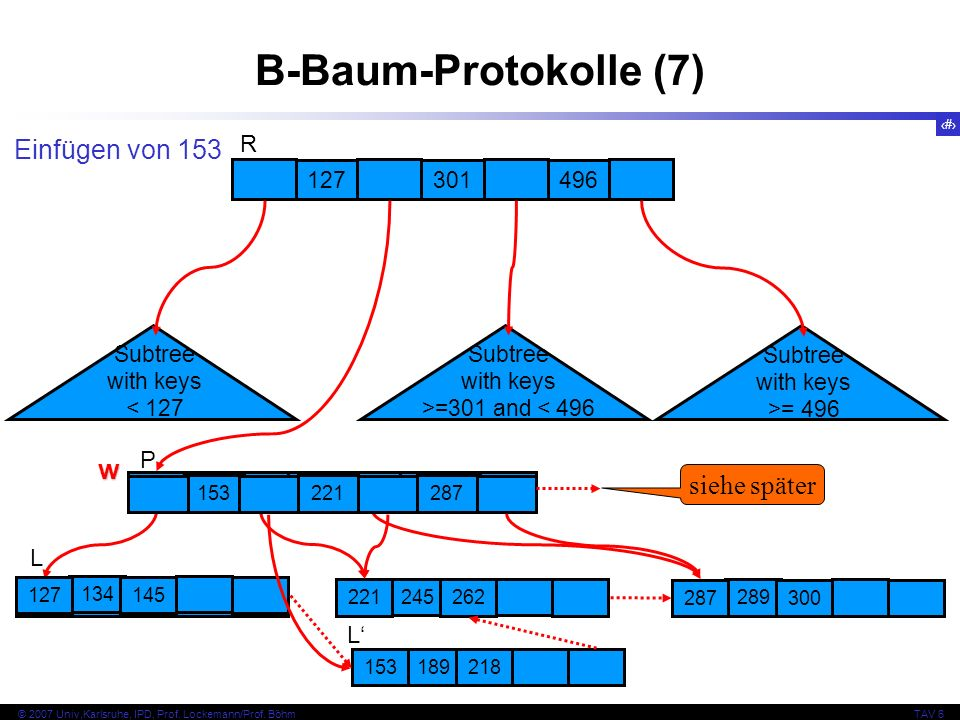 B-Baum-Protokolle (7) Einfügen von 153 w siehe später R P L L' 127 301