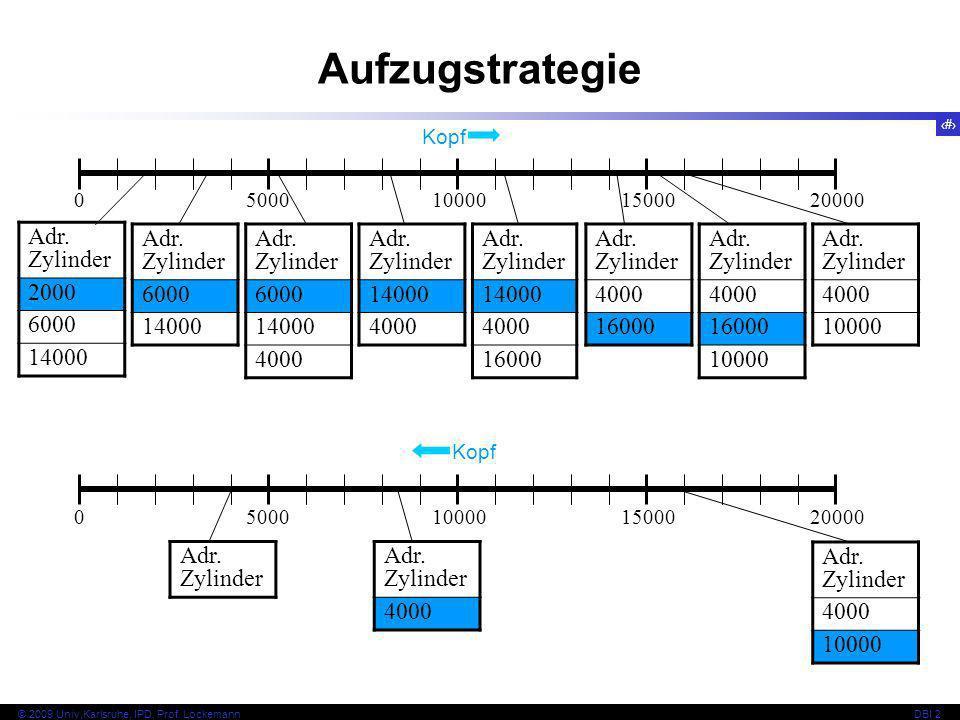 Aufzugstrategie Adr. Zylinder 2000 6000 14000 Adr. Zylinder 6000 14000