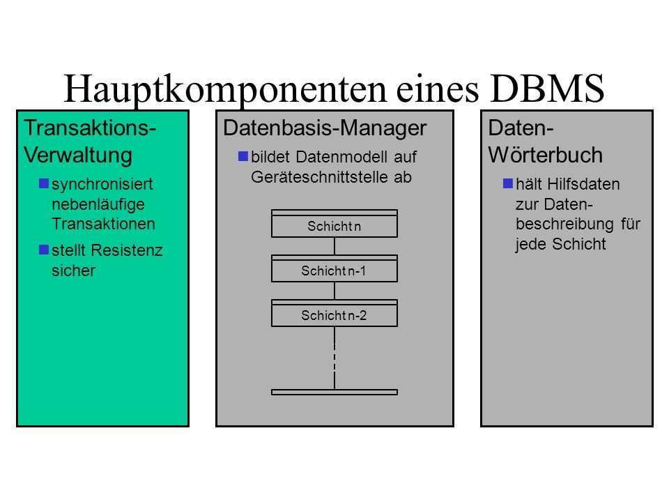 Hauptkomponenten eines DBMS