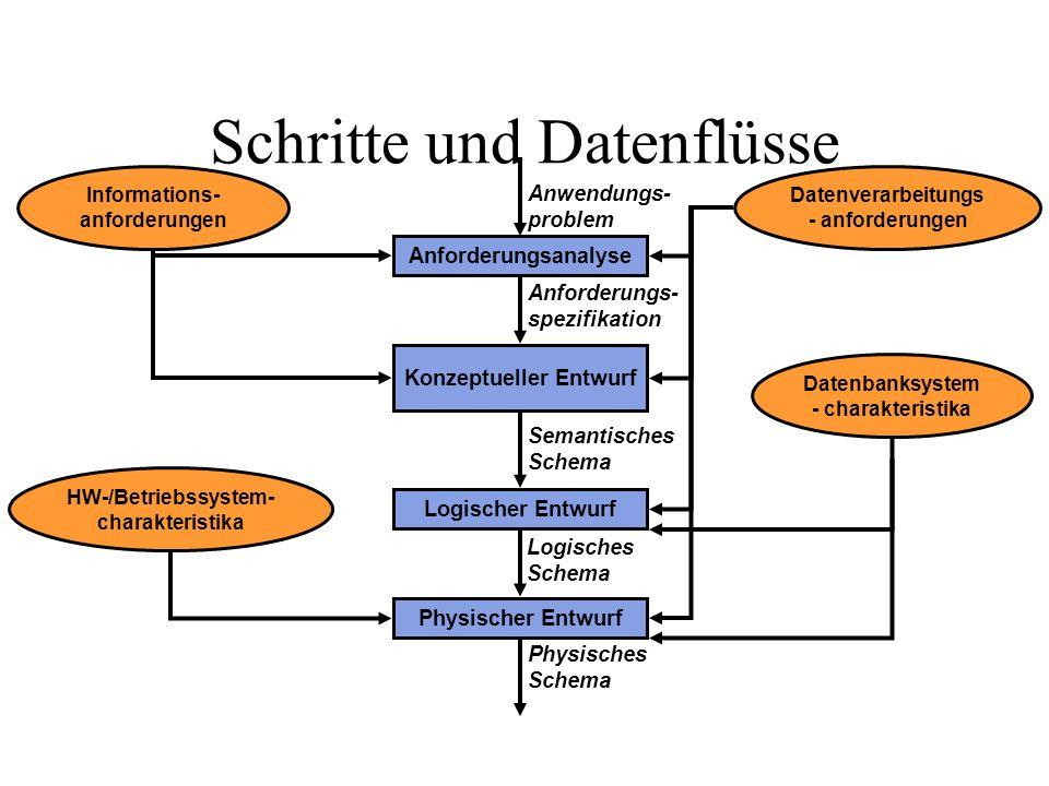 Schritte und Datenflüsse