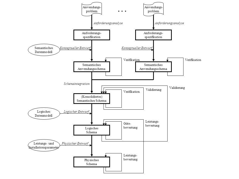 . . . Anwendungs- problem Anwendungs- problem Anforderungsanalyse