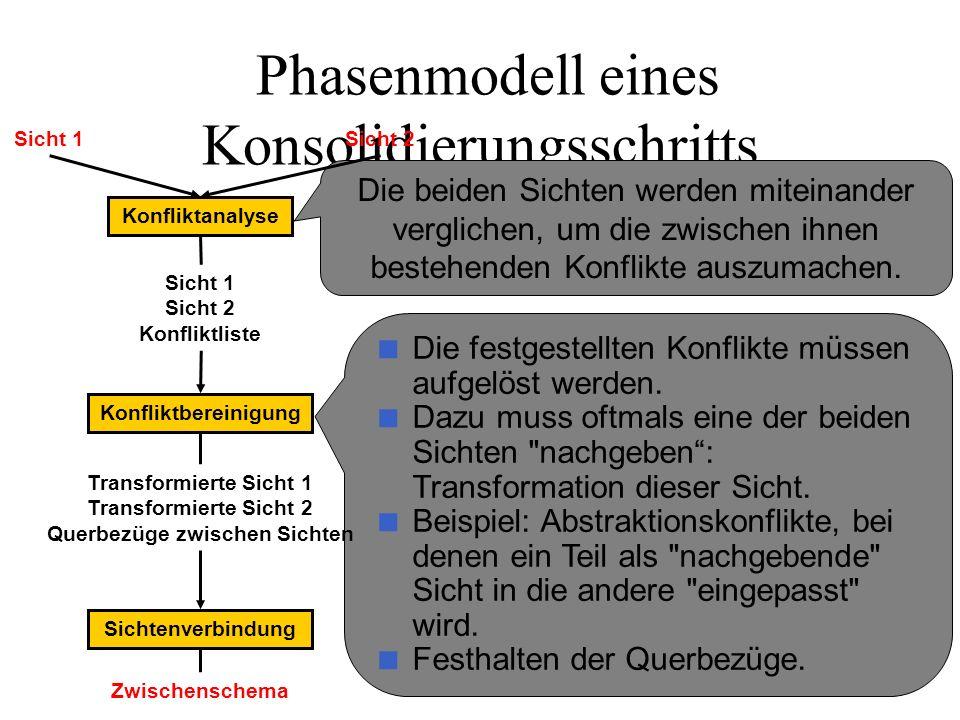 Phasenmodell eines Konsolidierungsschritts
