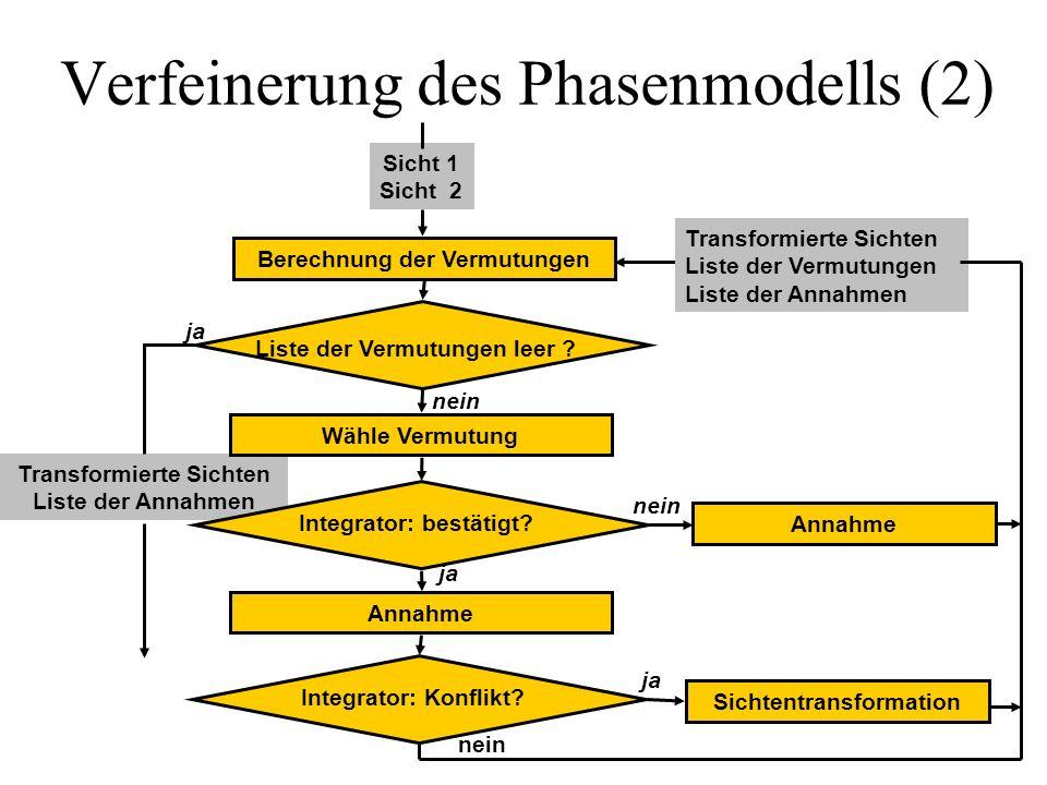 Verfeinerung des Phasenmodells (2)