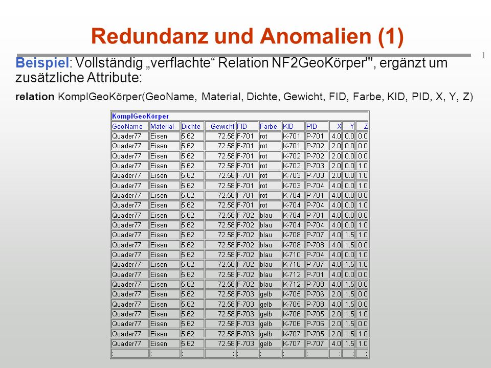 Redundanz und Anomalien (1)