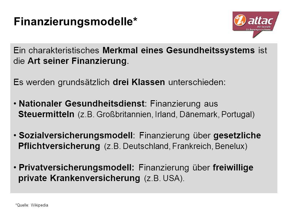 Finanzierungsmodelle*