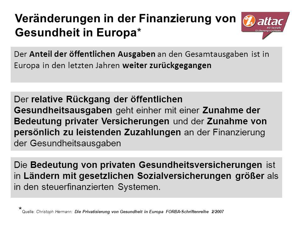 Veränderungen in der Finanzierung von Gesundheit in Europa*