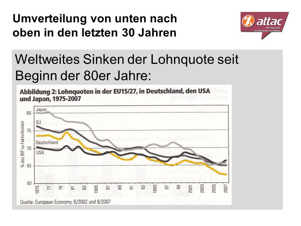 Weltweites Sinken der Lohnquote seit Beginn der 80er Jahre: