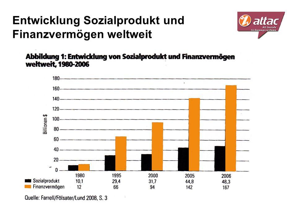 Entwicklung Sozialprodukt und Finanzvermögen weltweit
