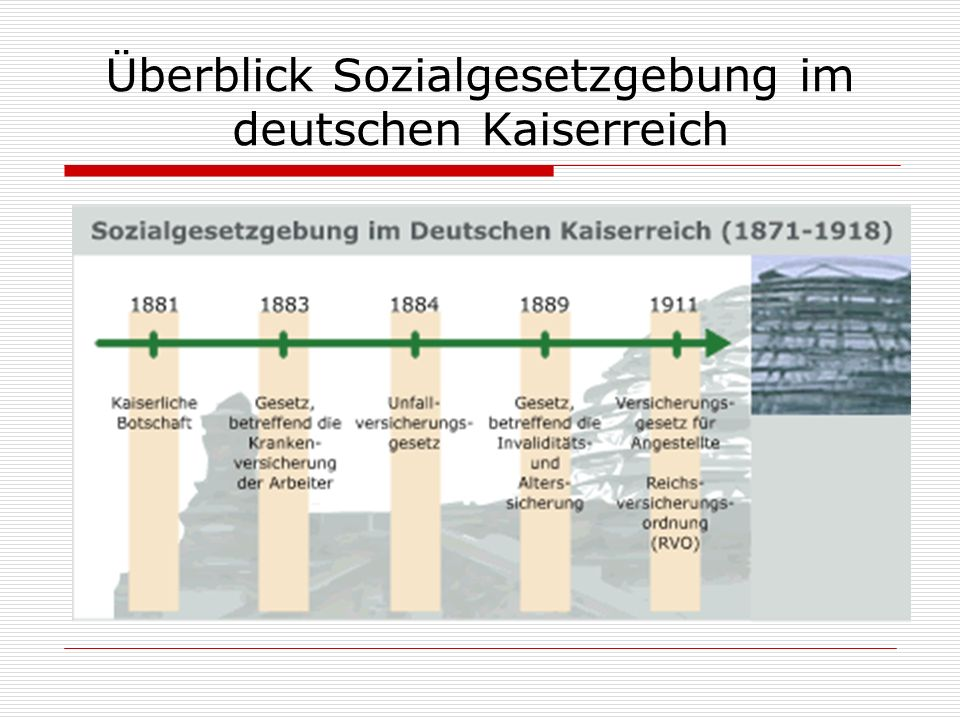 Überblick Sozialgesetzgebung im deutschen Kaiserreich