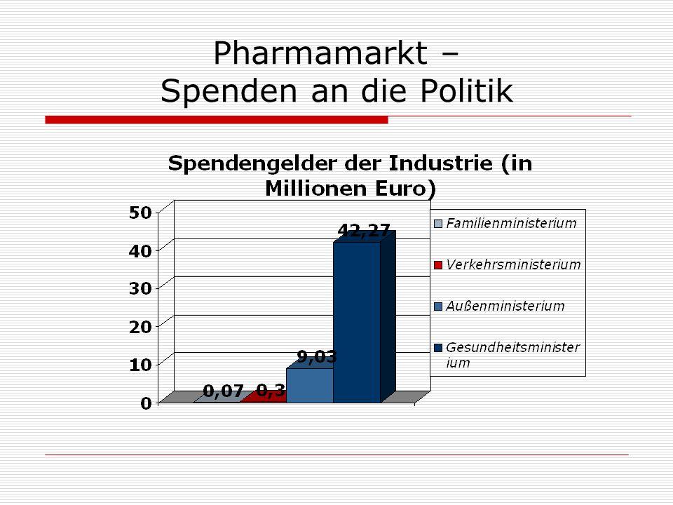 Pharmamarkt – Spenden an die Politik