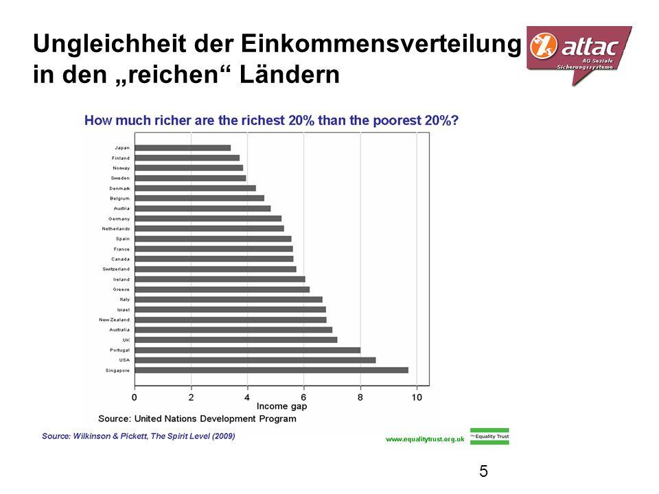 """Ungleichheit der Einkommensverteilung in den """"reichen Ländern"""