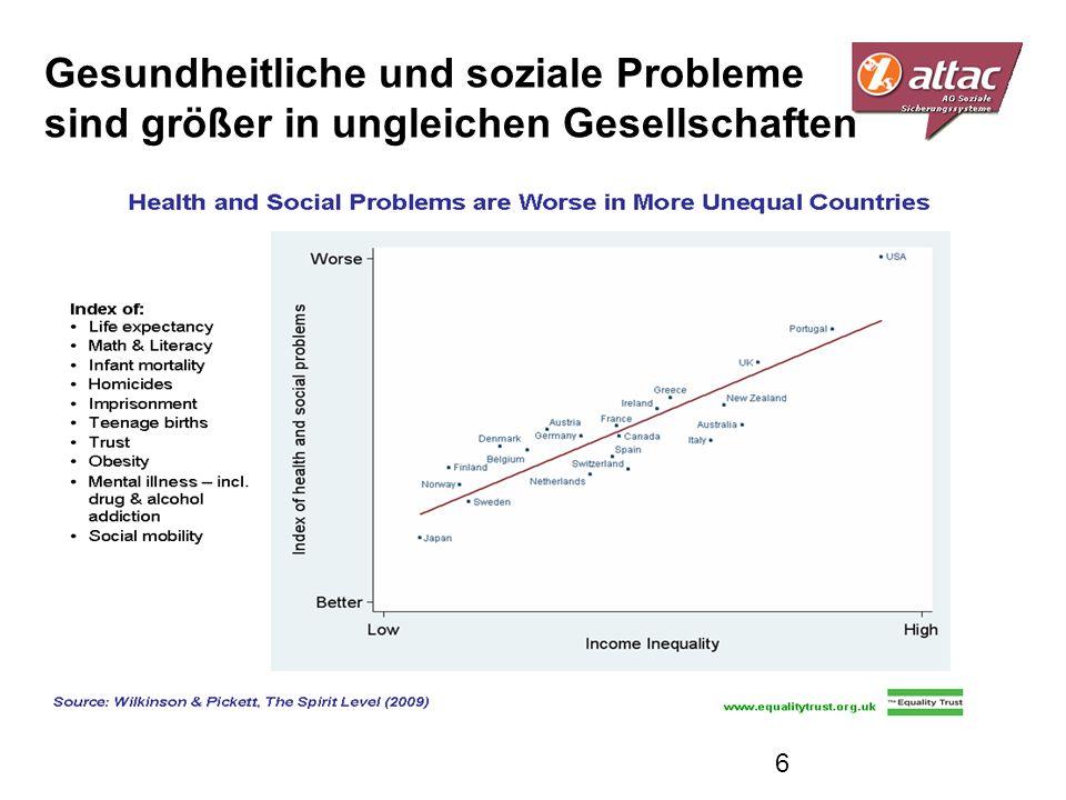 Gesundheitliche und soziale Probleme sind größer in ungleichen Gesellschaften