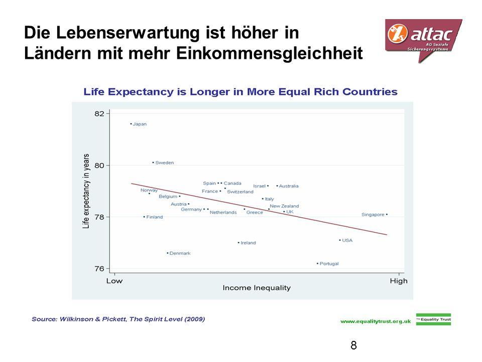 Die Lebenserwartung ist höher in Ländern mit mehr Einkommensgleichheit