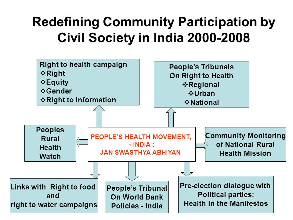 Redefining Community Participation by Civil Society in India