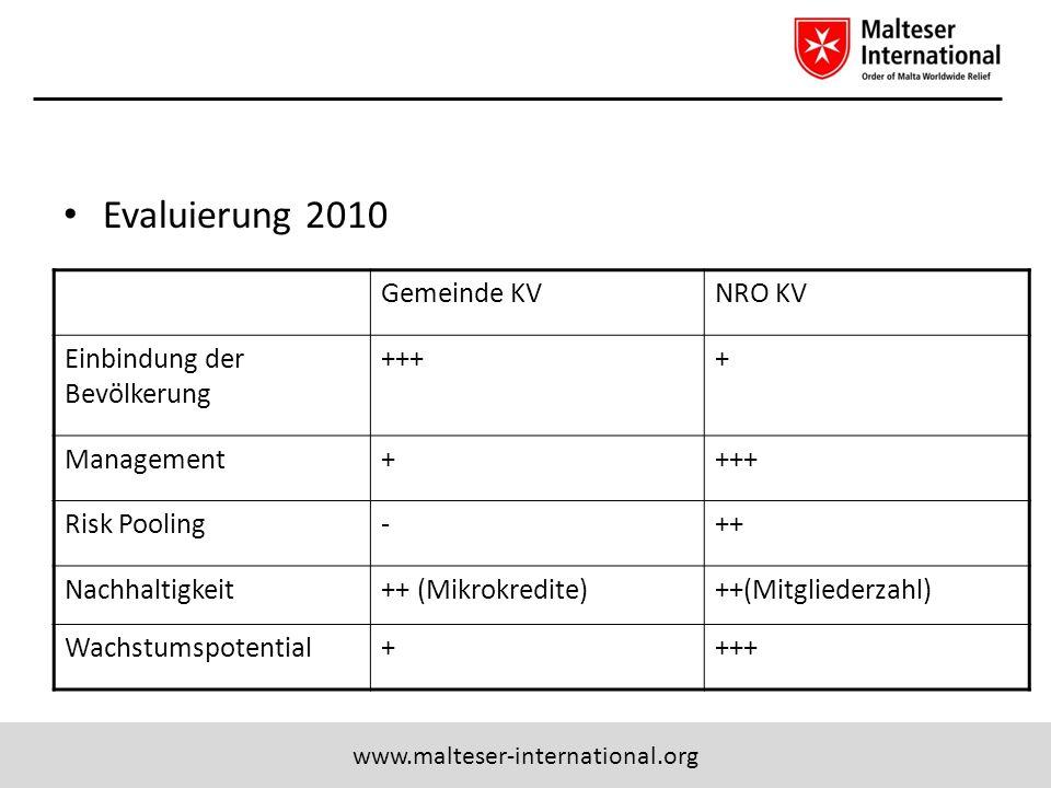 Evaluierung 2010 Gemeinde KV NRO KV Einbindung der Bevölkerung +++ +