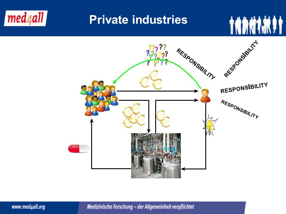 Private industries RESPONSIBILITY RESPONSIBILITY RESPONSIBILITY