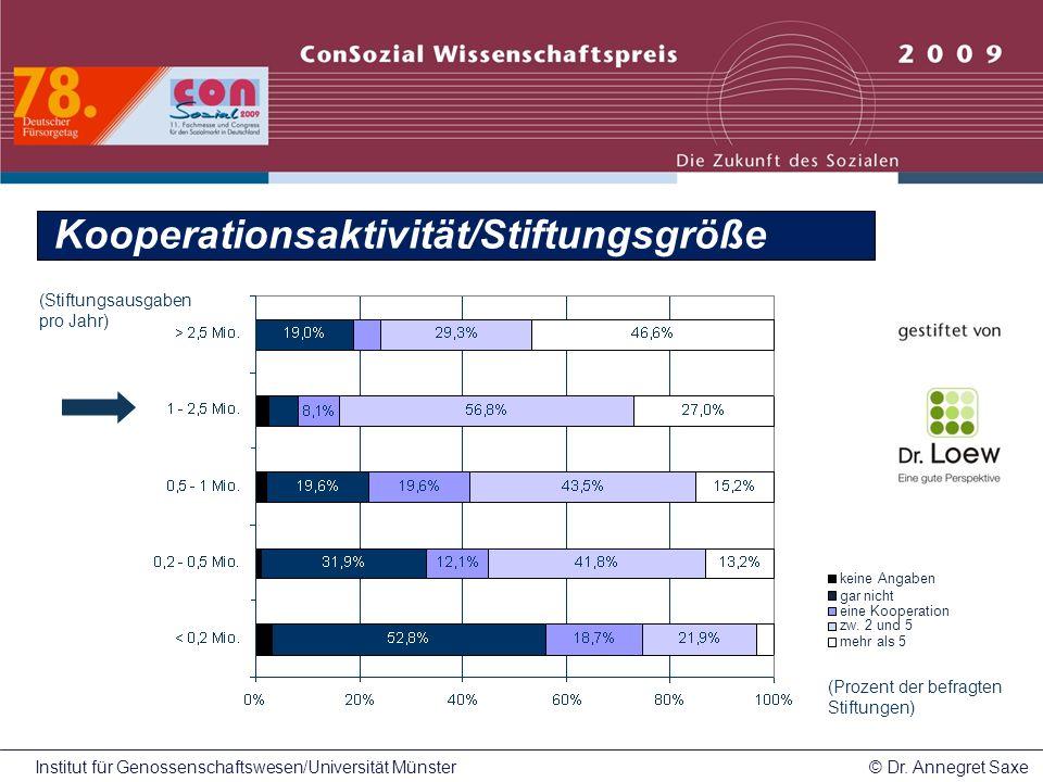 Kooperationsaktivität/Stiftungsgröße