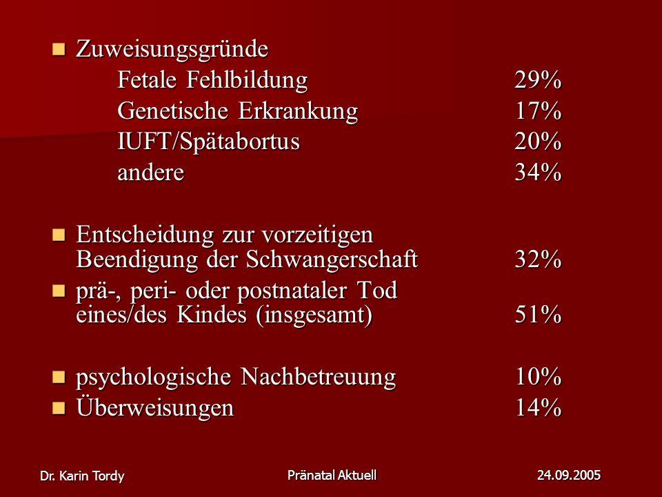 Genetische Erkrankung 17% IUFT/Spätabortus 20% andere 34%