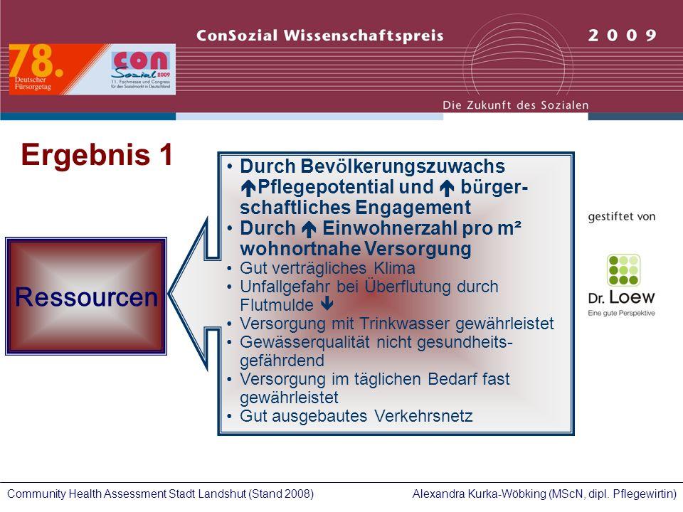 Ergebnis 1 Durch Bevölkerungszuwachs Pflegepotential und  bürger- schaftliches Engagement. Durch  Einwohnerzahl pro m² wohnortnahe Versorgung.
