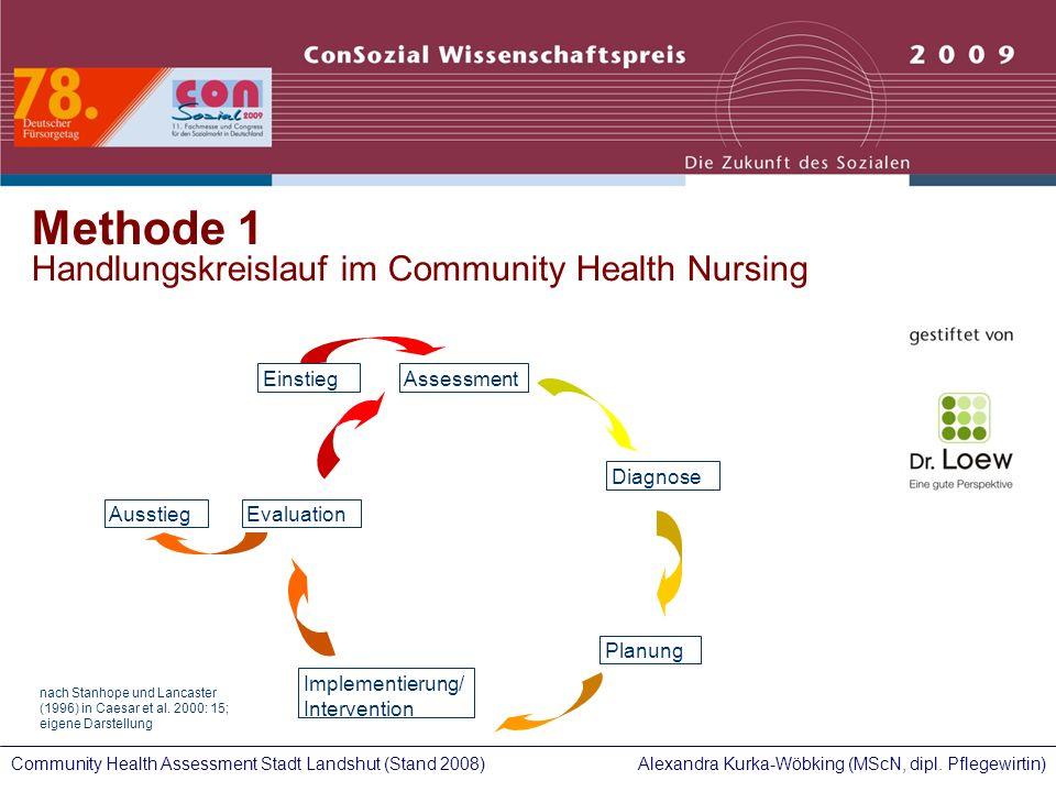 Methode 1 Handlungskreislauf im Community Health Nursing