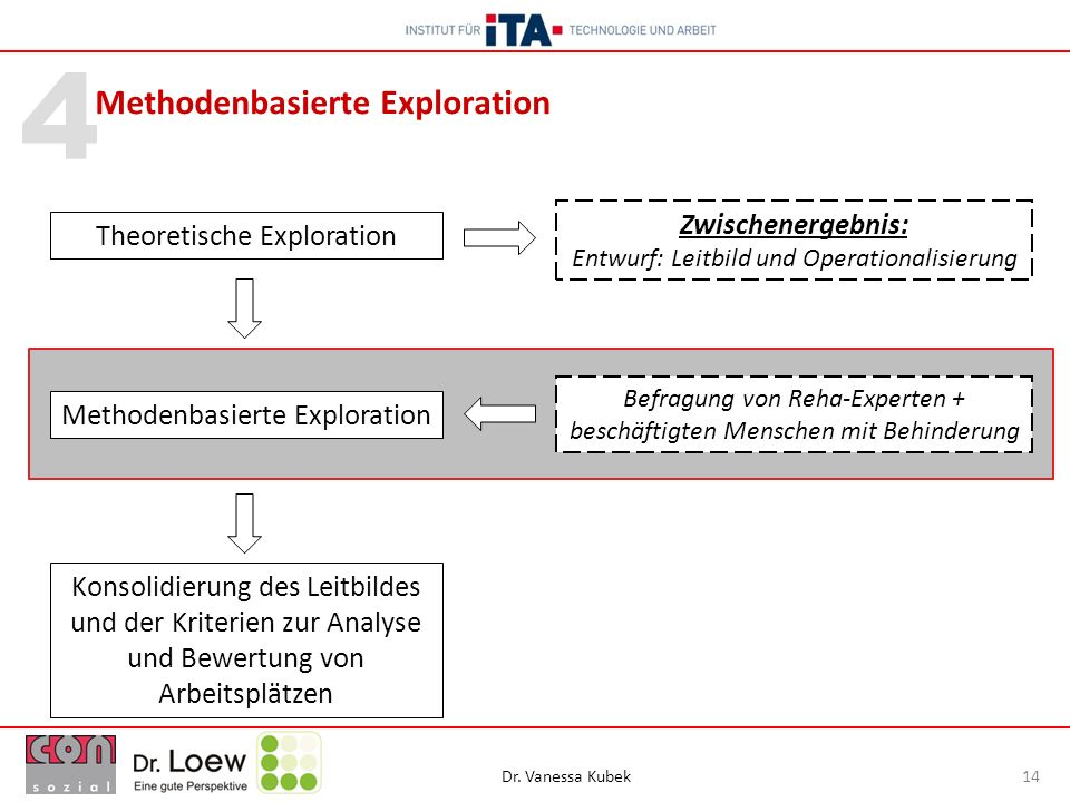 Methodenbasierte Exploration