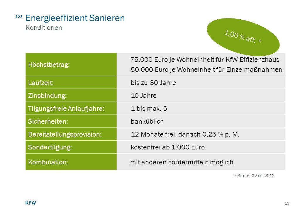 Energieeffizient Sanieren Konditionen