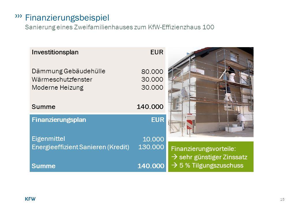 Finanzierungsbeispiel Sanierung eines Zweifamilienhauses zum KfW-Effizienzhaus 100