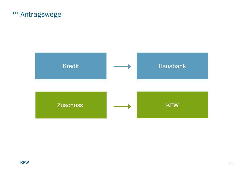 Antragswege Kredit Hausbank Zuschuss KFW