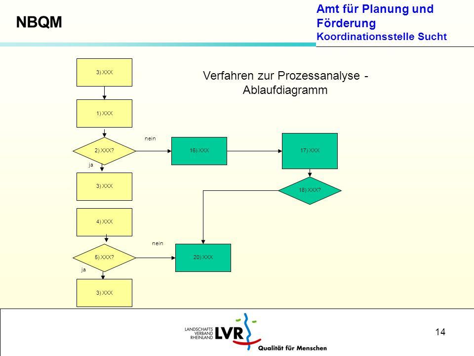 Verfahren zur Prozessanalyse - Ablaufdiagramm