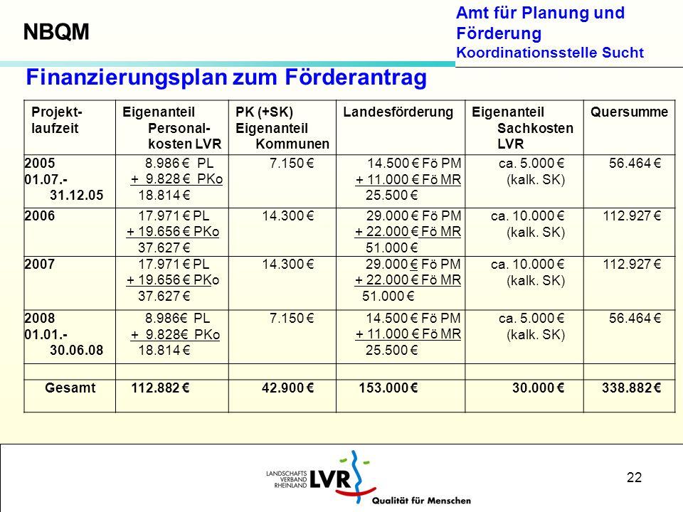 Finanzierungsplan zum Förderantrag