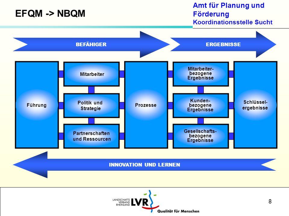 EFQM -> NBQM BEFÄHIGER ERGEBNISSE INNOVATION UND LERNEN Mitarbeiter