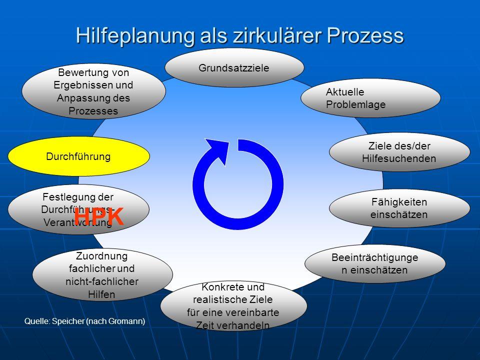 Hilfeplanung als zirkulärer Prozess