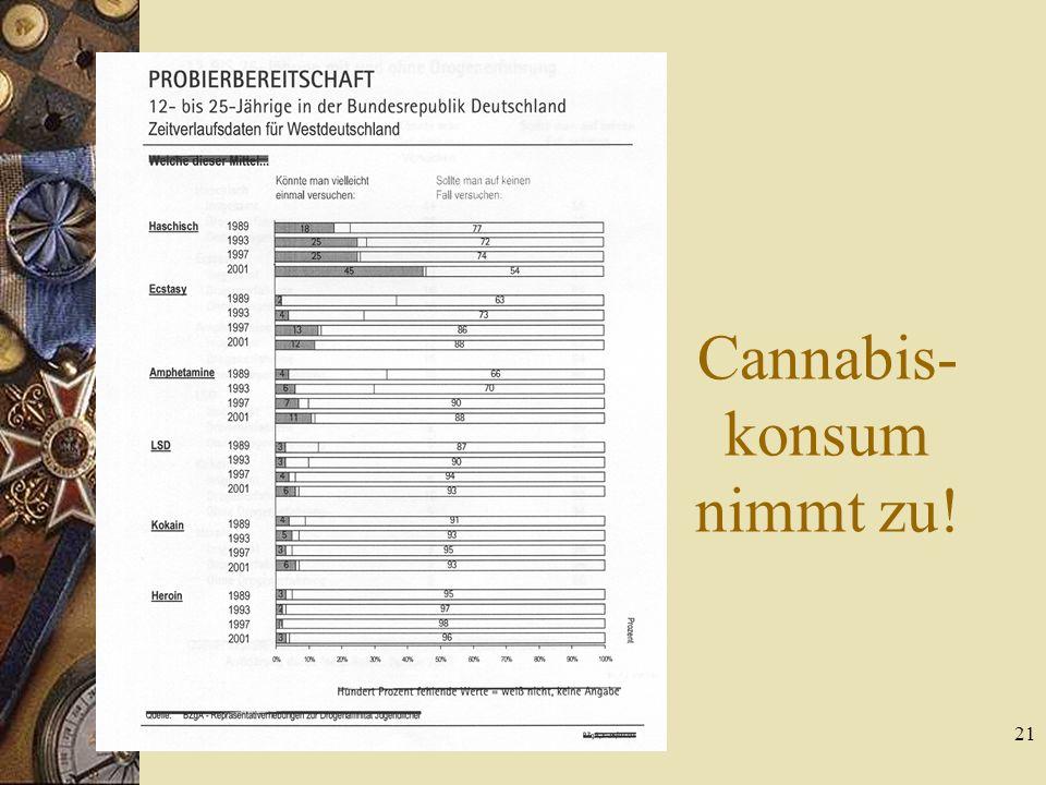 Cannabis-konsum nimmt zu!