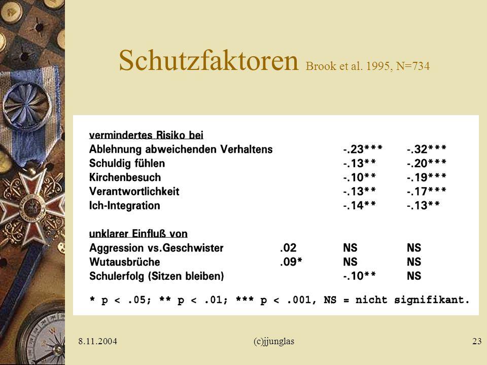Schutzfaktoren Brook et al. 1995, N=734