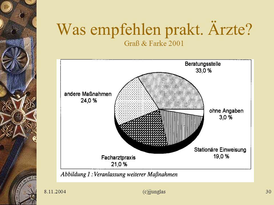 Was empfehlen prakt. Ärzte Graß & Farke 2001