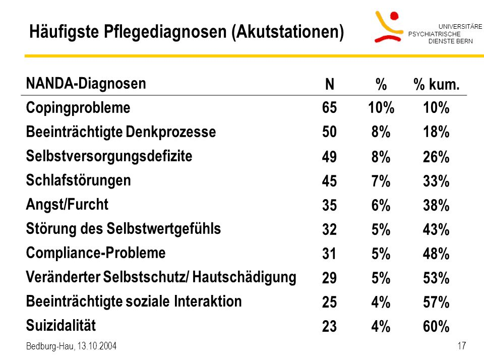 Häufigste Pflegediagnosen (Akutstationen)