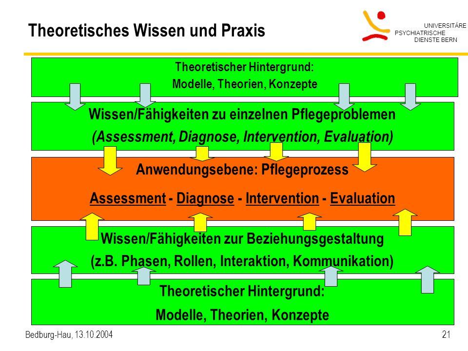 Theoretisches Wissen und Praxis