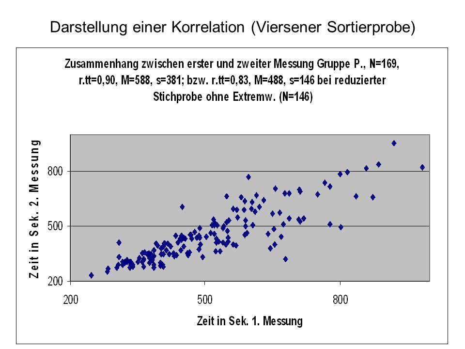 Darstellung einer Korrelation (Viersener Sortierprobe)