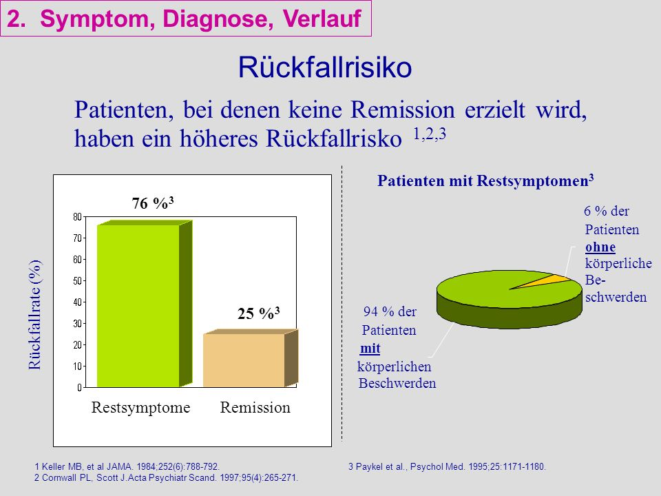 2. Symptom, Diagnose, Verlauf