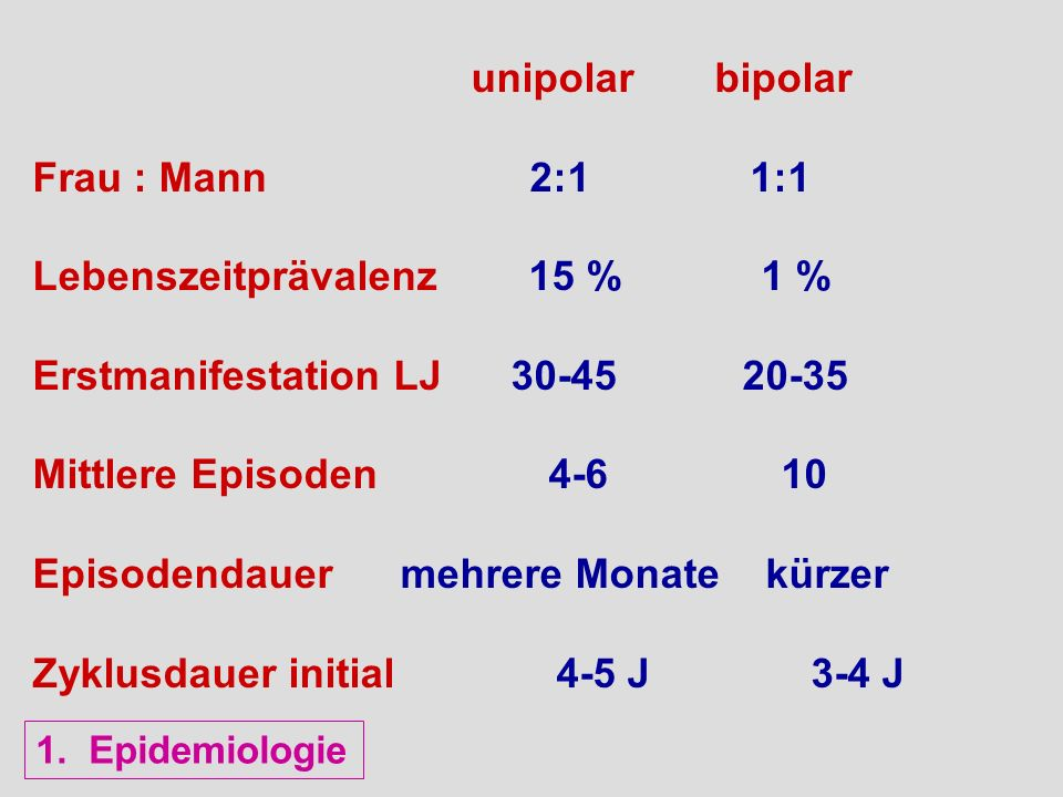 Lebenszeitprävalenz 15 % 1 % Erstmanifestation LJ 30-45 20-35