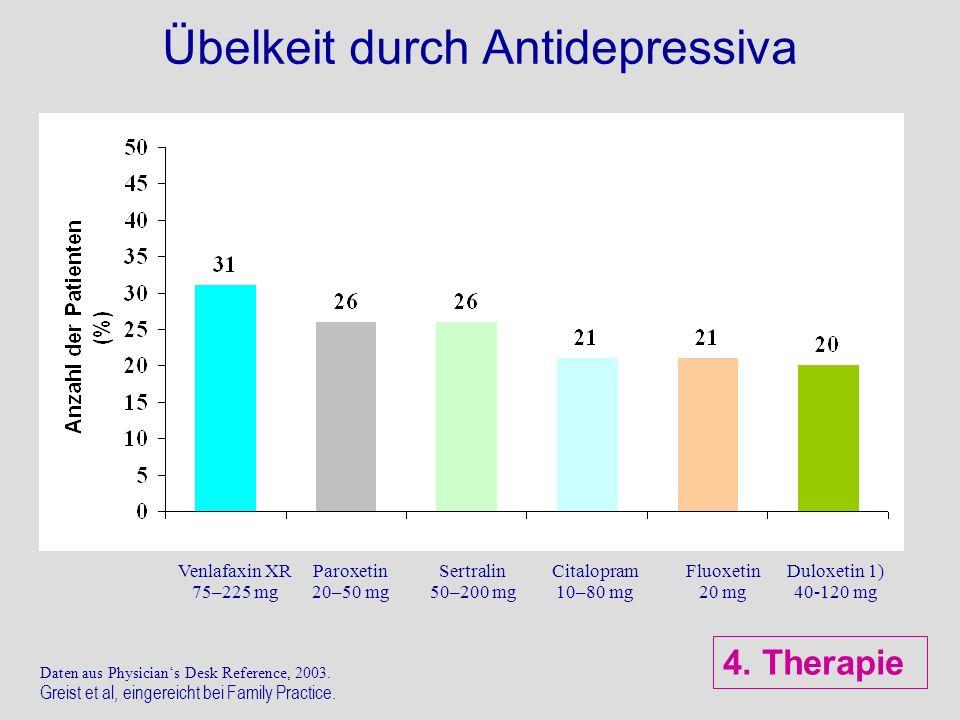 Übelkeit durch Antidepressiva