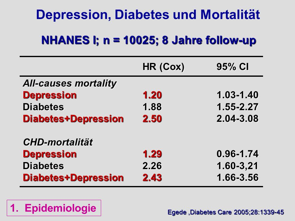 Depression, Diabetes und Mortalität