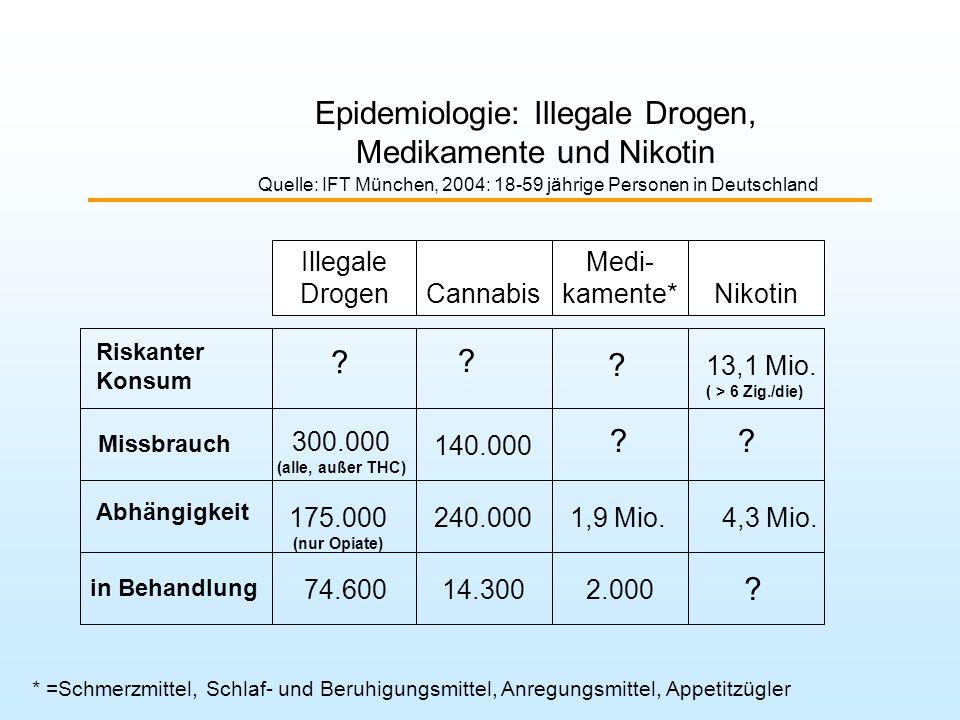 Epidemiologie: Illegale Drogen, Medikamente und Nikotin