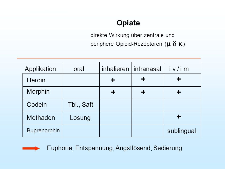 Opiate + + + Applikation: oral inhalieren intranasal i.v./ i.m Heroin