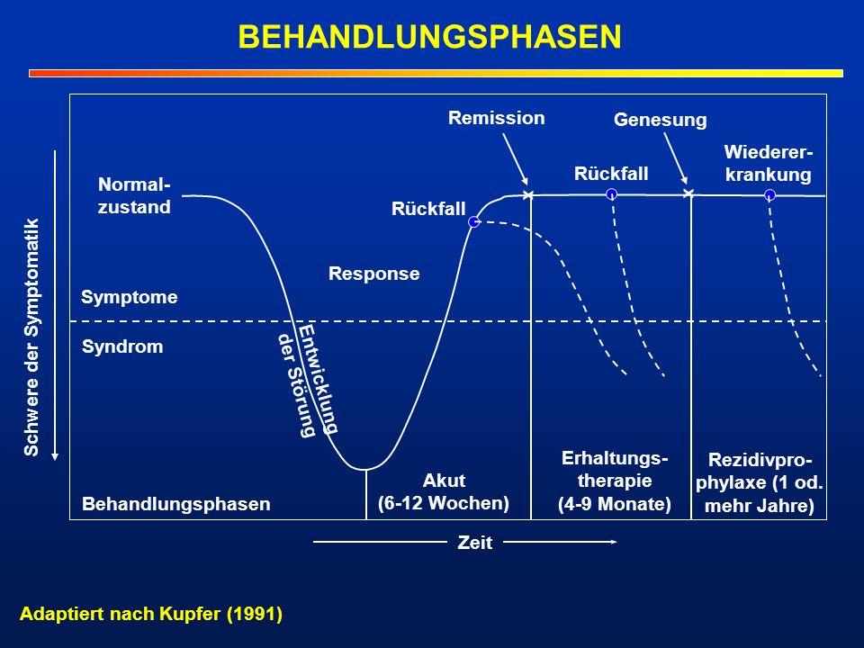 Schwere der Symptomatik phylaxe (1 od. mehr Jahre)